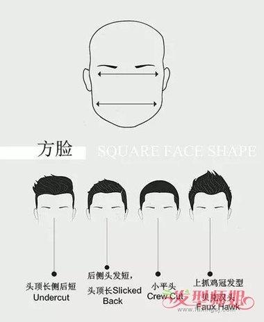[分区格式哪种好]7种分区让你认清自己的脸型 男士脸型特征与发型搭配教程